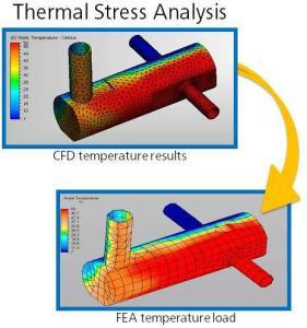 CFD als Eingangsgröße für FEM - das findet man selten im Bereich der CAD-nahen Simulation.