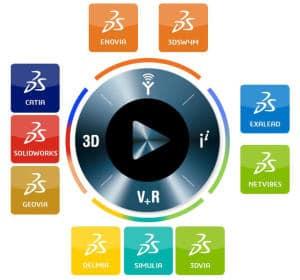3DExperience - verbindendes Element der Dassault Systèmes-Produktpalette (Bild: Dassault)
