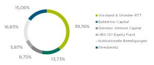 Die bisherige RTT-Aktionärsstruktur.
