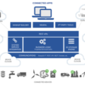 IoT-Partnerschaft: Rockwell Automation steigt bei PTC ein