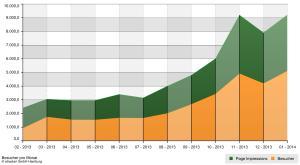 Die Entwicklung des :K CAD CAM-Blogs - so darf es gerne weitergehen.