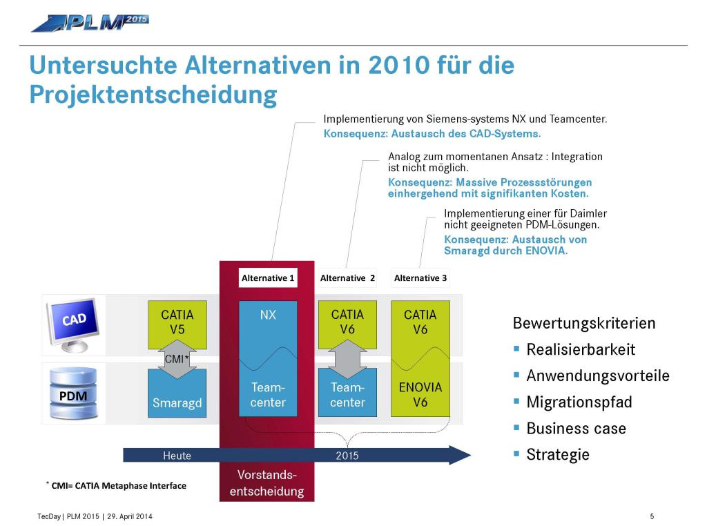 Sauber Auf Kurs Daimler Berichtet Uber Plm2015
