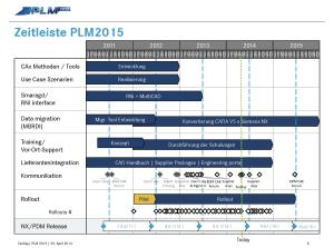 Genau geplanter Ablauf: Der Schlüssel zum Erfolg von PLM2015