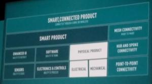Verwackelt, aber lesbar: Deie Evolution von Produkten zu Smart Connected Produkten.