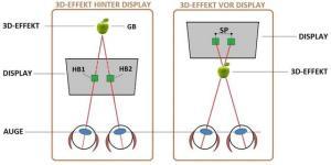 Wahrnehmung des 3D-Effektes in Abhängigkeit von der Zuordnung der Halbbilder zum jeweiligen Auge. (HB = Halbbild, GB = Gemeinschaftsbild, SP = Stereoskopische Parallaxe) (Abbildung: M. Leicht, FH Jena)