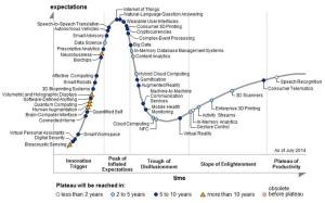 Hype-Zyklus für technische Innovationen nach Gartner (Bild: Gartner).