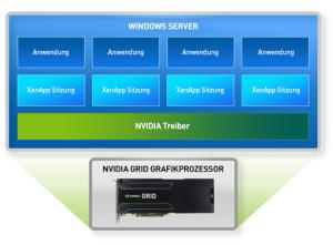 Der Grafikkartentreiber kann direlt auf die ihm zugewiesenen GPU-Ressourcen zugreifen.