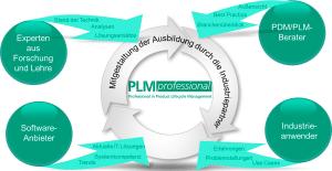 Ein praxisgerecht gestalteter Ausbildungsgang: Der PLM Professional (Bild: Fraunhofer IPK).
