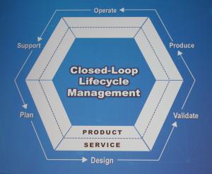 Der Kreislauf der Produktentwicklung.