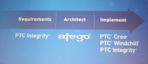 Die IoT-Angebote von PTC ergänzen sich mit den bestehenden Lösungen zu einem sinnvollen Prozess.