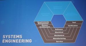 Die untere Hälfte des Kreises entspricht dem V-Modell des Systes Engineering.