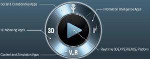 Die Sektoren des 3DExperience-Kompasses  gliedern die Fülle der Apps (Bild: Dassault Systèmes).