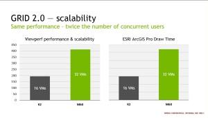 Doppelt so viele User, doppelt so viel Leistung - Nividia Grid 2.0 erweitert die Technologie sehr schlau.