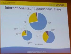 Die Folie von der Euromold-Eröffnungspressekonferenz zeigt die Verteilung der Aussteller nach Nationen.