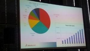 Interessante Statistik: Die Aufteilung des CAD-Markts aus SolidWorks-Sicht