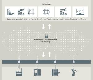MindSphere ist eine Plattform für einfache IoT-Implementierung.