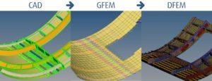 HyperWorks deckt den gesamten Arbeitsablauf, vom CAD über das globale Modell (GFEM) bis hin zum detaillierten Modell (DFEM), ab (alle Bilder: Altair).