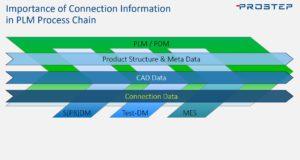 Fügeverbindungen sind vor allem in den Downstream-Prozessen sehr wichtig - χMCF hilft.