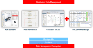 SolidWorks PDM Manage ergänzt die PDM-Funktionalitäten des CAD-Systems um einige wichtige Funktionen (Bild: SolidWorks).
