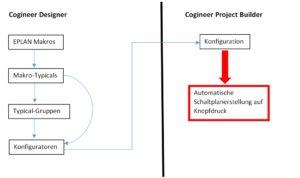 Eplan Cogineer greift auf vorhandene Makros und Makrobibliotheken zu.