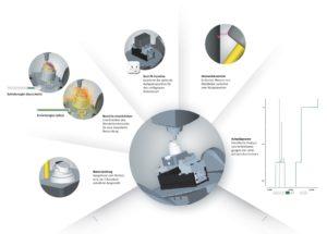 Analyse im Hypermill Virtual Machining Center
