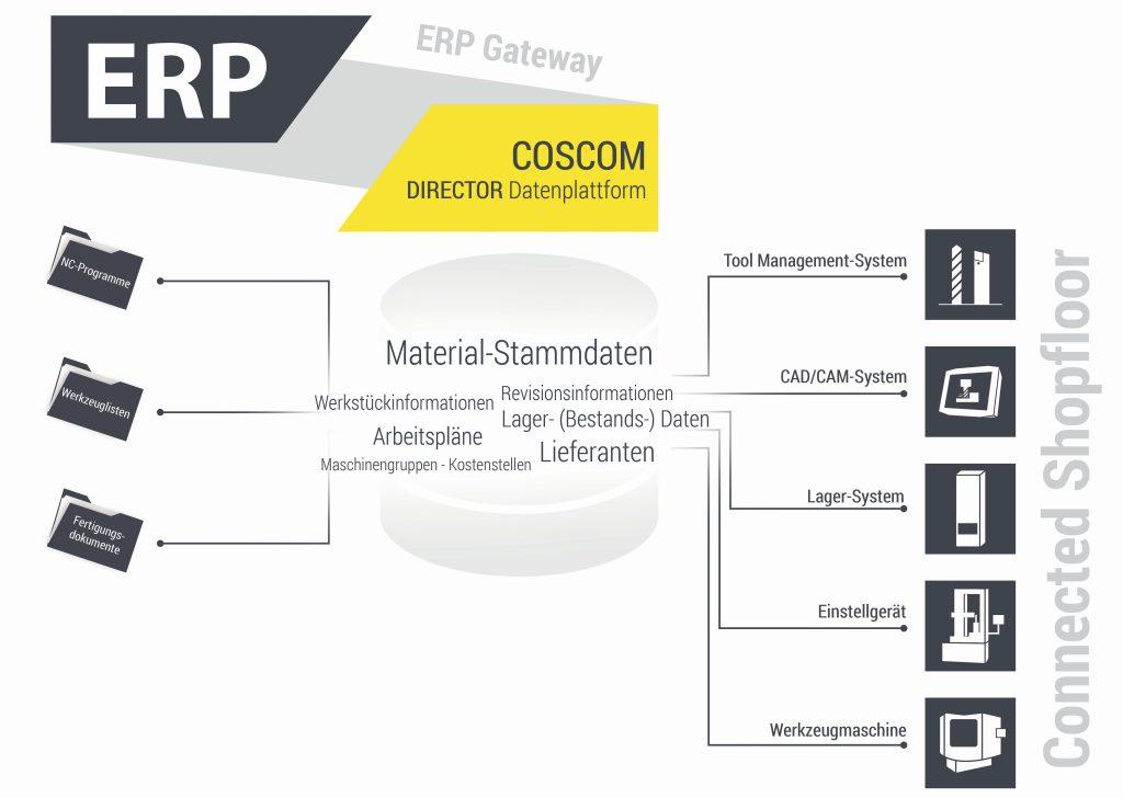 Coscom Factorydirector verbindet ERP und Shopfloor (Bild: Coscom).
