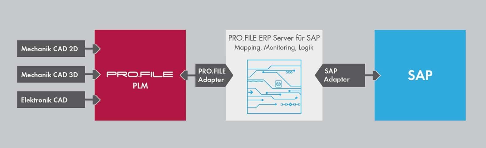 Anbindung von PRO.FILE an SAP S/4Hana