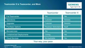 Teamcenter im Vergleich zu Teamcenter X