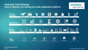 Siemens Softwareportfolio heißt jetzt Xcelerator