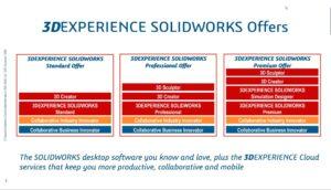 Pakete mit SolidWorks- und 3DExperience-Elementen