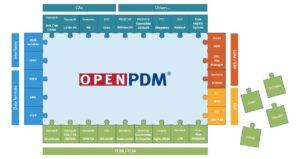Prostep OpenDXM GlobalX